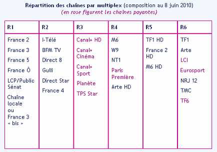 Quel Canal France 5 ?