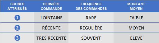 Quelle est la fréquence de RFM ?